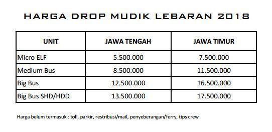 Harga Drop Mudik Lebaran 2018